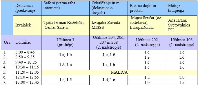 Delavnice in predavanja iz preventivnih vsebin – 1. letnik (sreda, 5. 2. 2014)